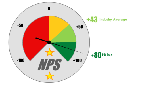 NPS Measure May 21
