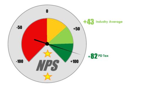 NPS Measure Jun 21. 1